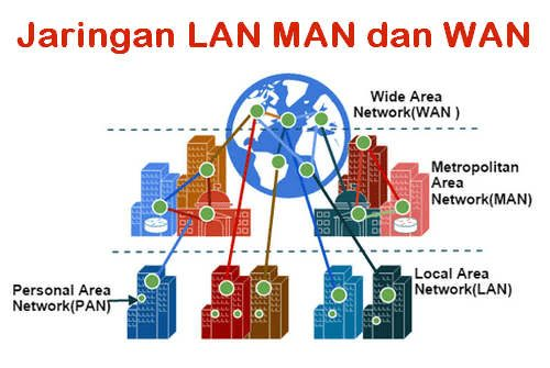 Pengertian Jaringan LAN MAN dan WAN