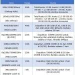 Menikmati Paket Internet simPATI Loop