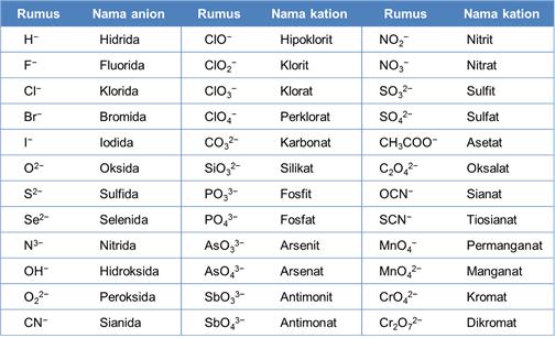 Aturan Tata Nama Senyawa Kimia