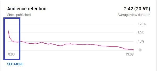 Grafik Retensi Penonton Youtube